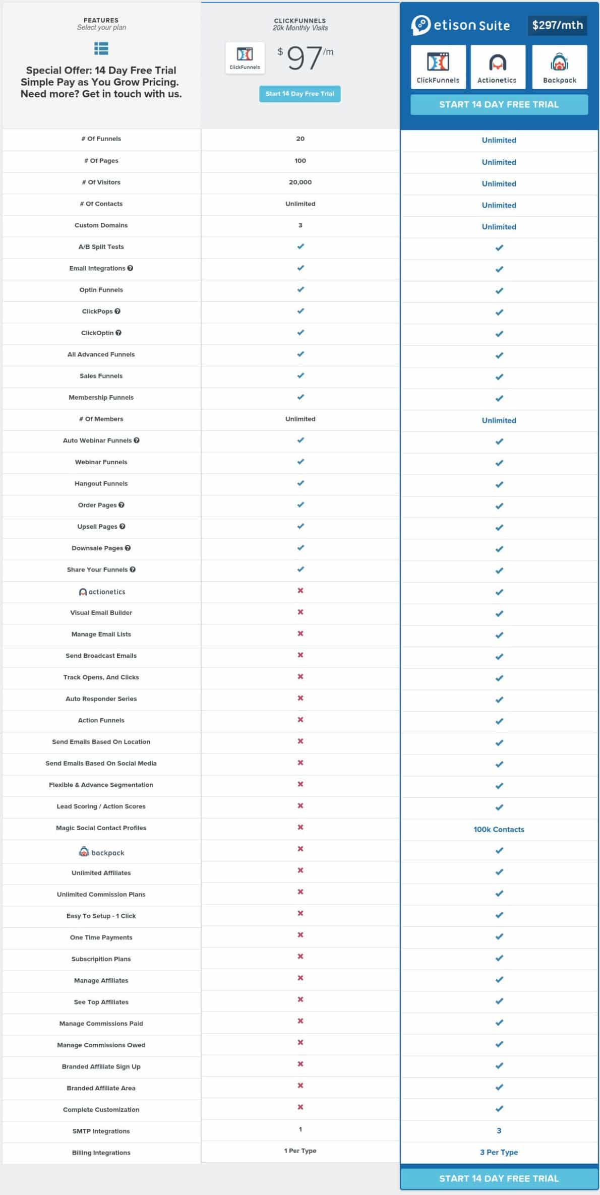 clickfunnels-pricelist
